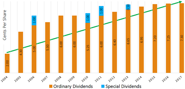 Dividend history bki investment company limited bki has also distributed to shareholders 5 fully franked special dividends since listing maxwellsz
