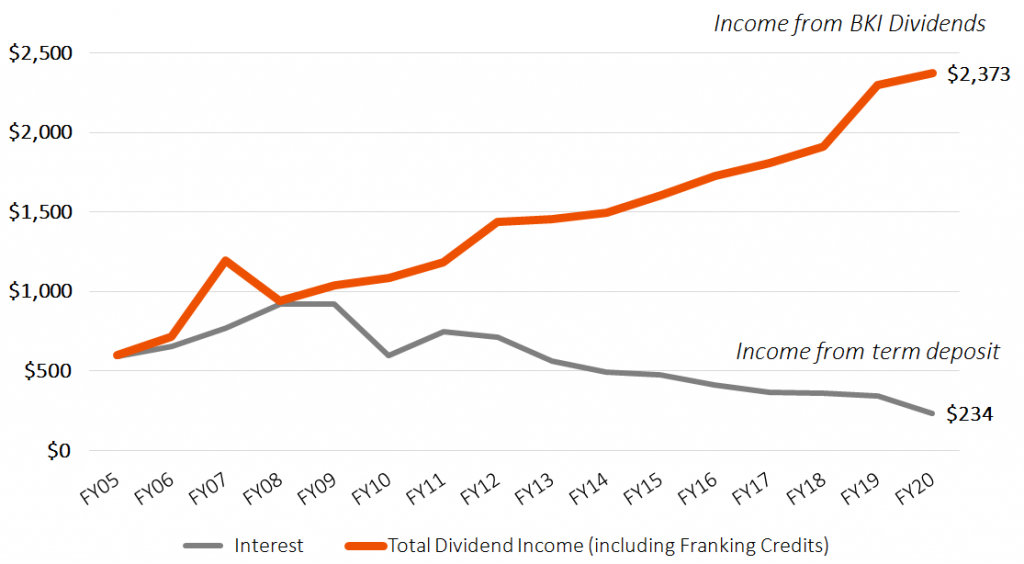 Long Term Dividend Income